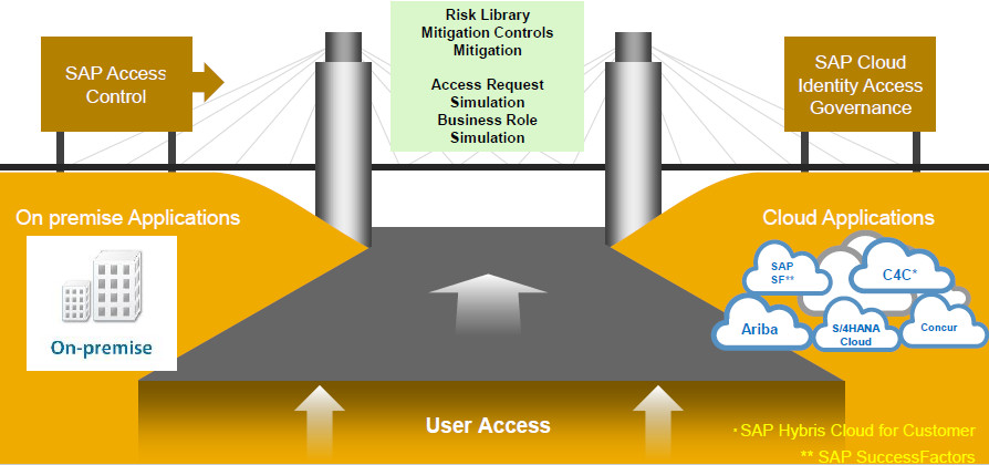 What's new in GRC Access Control 12 0? - Winterhawk