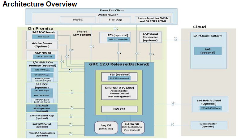 GRC architecture overview 12.0 - Winterhawk